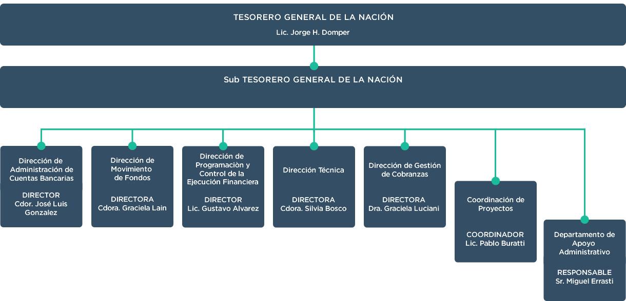 Organigrama De La Tesorería General De La Nación